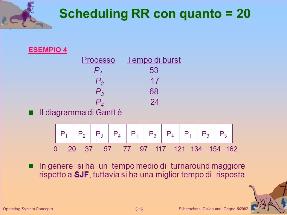 Scheduling RR con quanto = 20