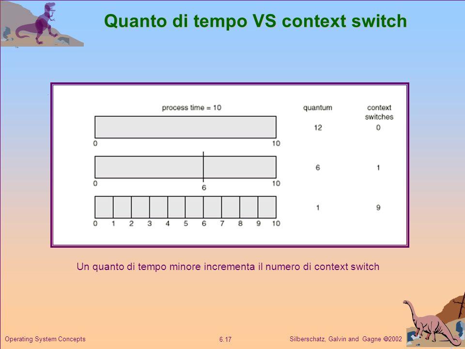 Quanto di tempo VS context switch