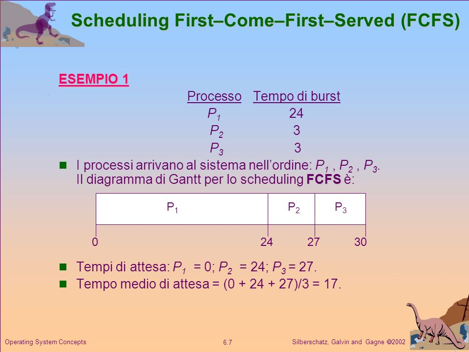 Scheduling First–Come–First–Served (FCFS)