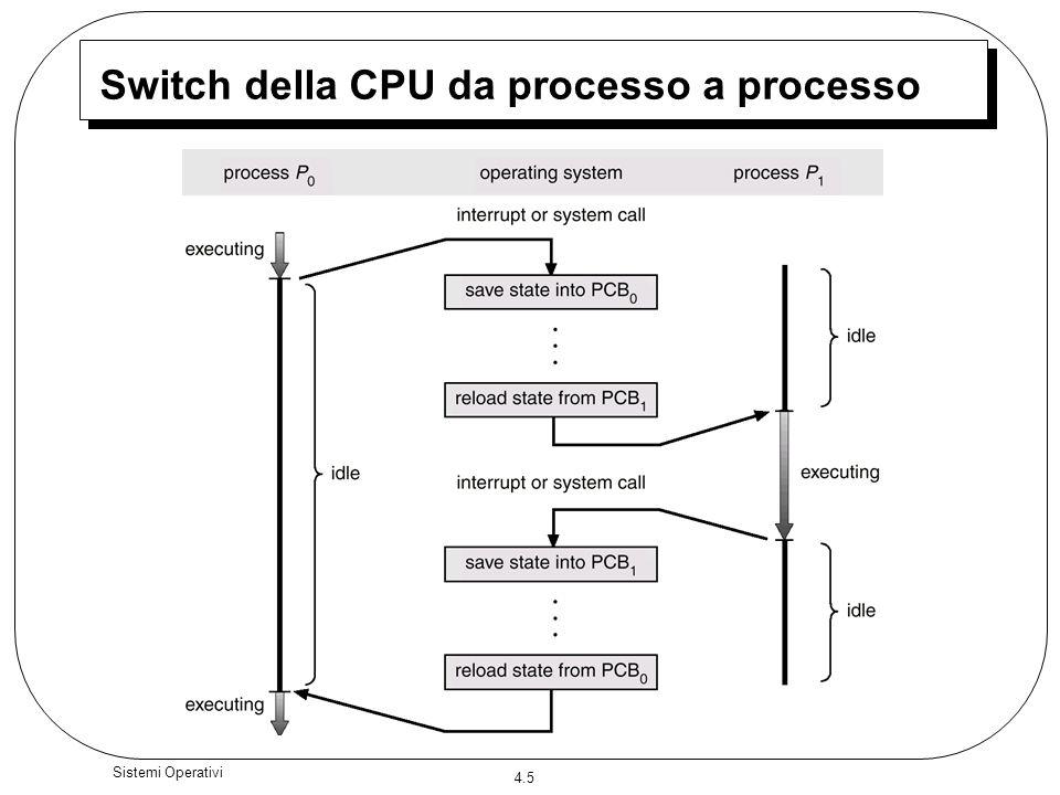 Switch della CPU da processo a processo
