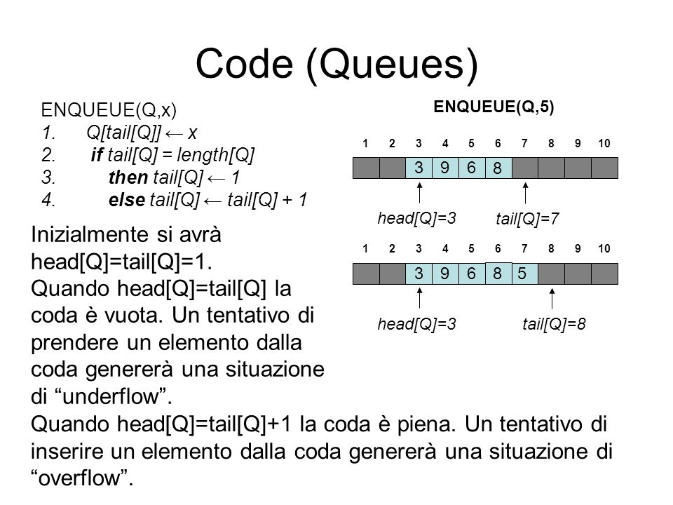 Code (Queues) Inizialmente si avrà head[Q]=tail[Q]=1.