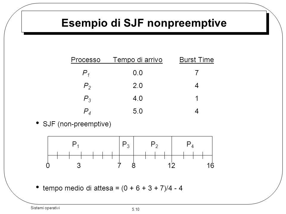 Esempio di SJF nonpreemptive