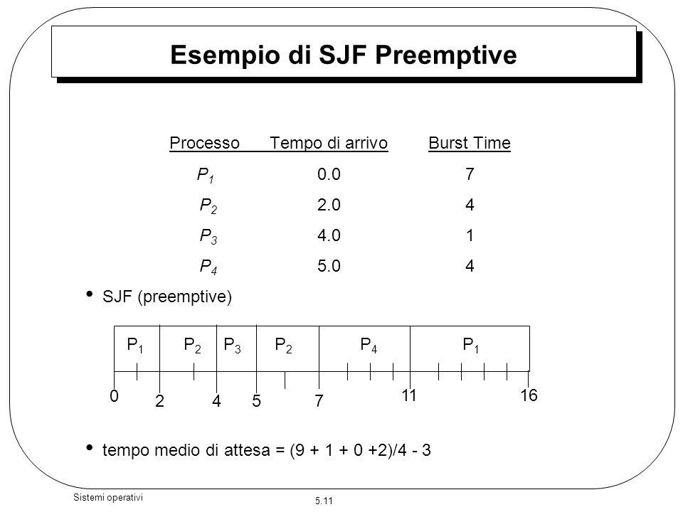 Esempio di SJF Preemptive