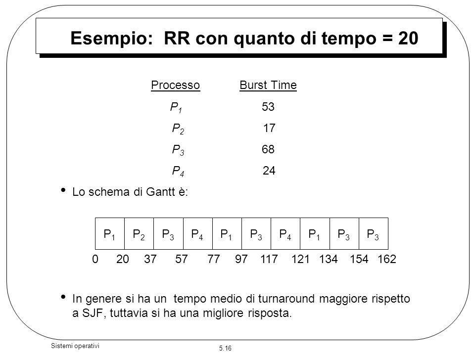 Esempio: RR con quanto di tempo = 20