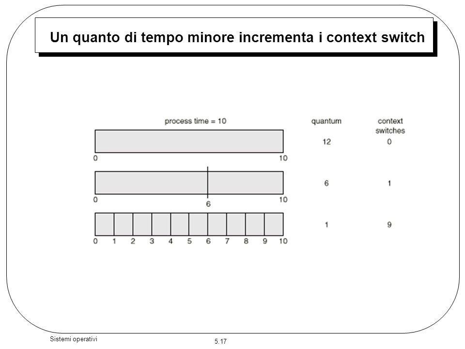 Un quanto di tempo minore incrementa i context switch