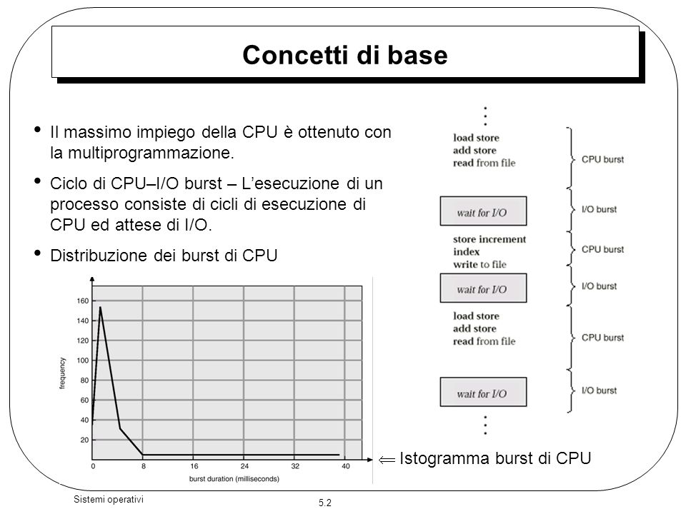  Istogramma burst di CPU