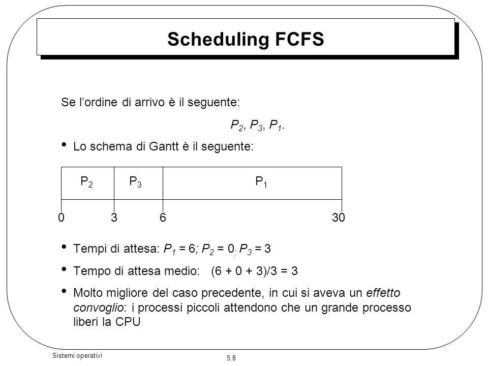Scheduling FCFS Se l'ordine di arrivo è il seguente: P2, P3, P1.