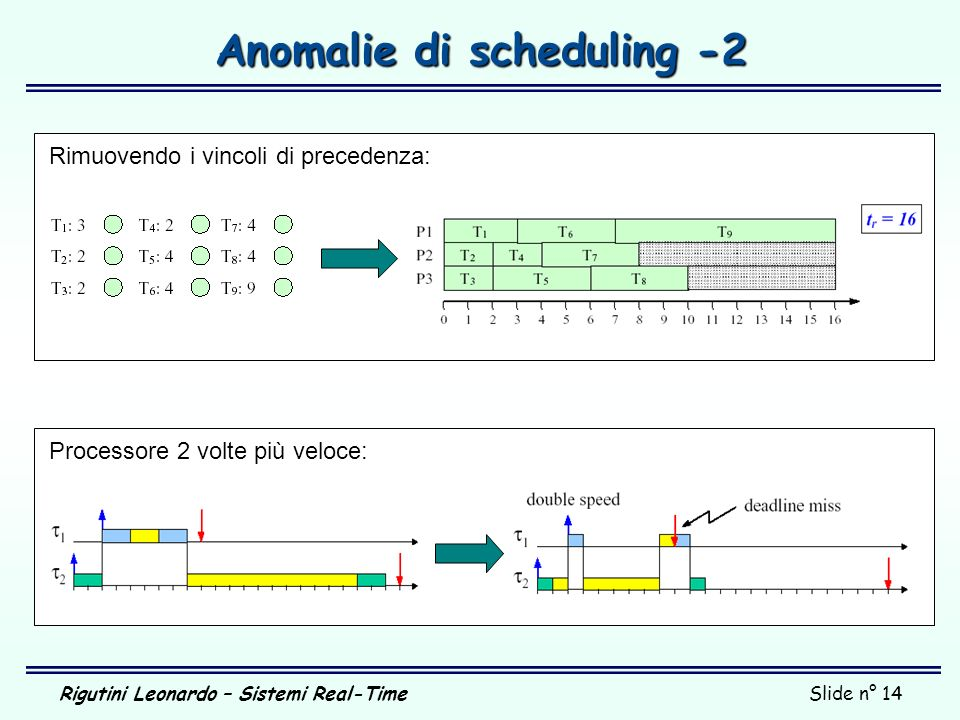 Anomalie di scheduling -2