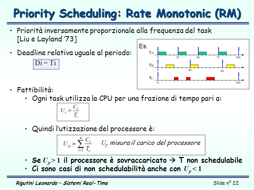 Priority Scheduling: Rate Monotonic (RM)