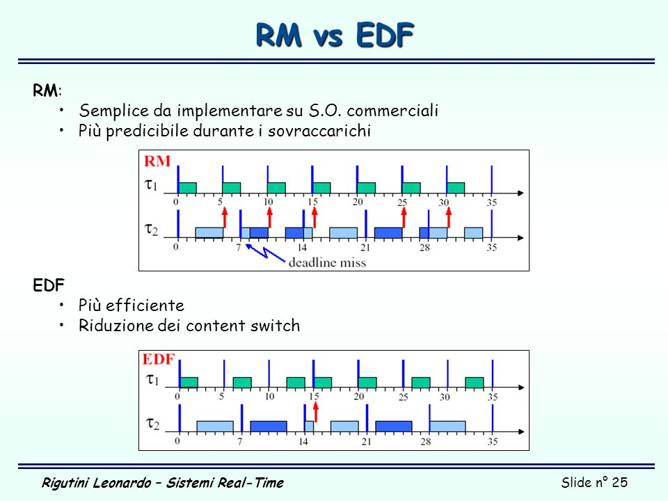 RM vs EDF RM: Semplice da implementare su S.O. commerciali