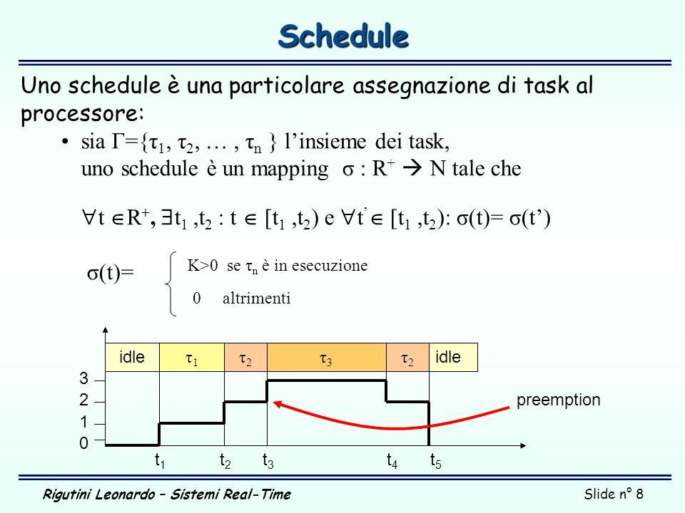 Schedule Uno schedule è una particolare assegnazione di task al processore: sia Γ={τ1, τ2, … , τn } l'insieme dei task,
