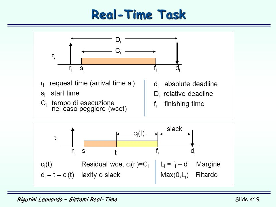 Real-Time Task Di Ci τi ri si fi di di absolute deadline
