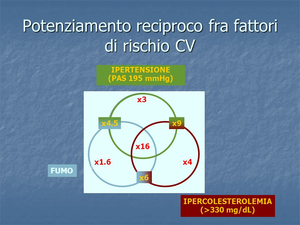 Potenziamento reciproco fra fattori di rischio CV