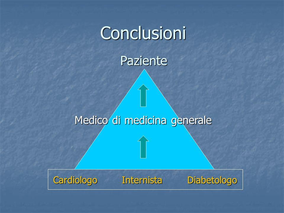 Conclusioni Paziente Medico di medicina generale Internista Cardiologo