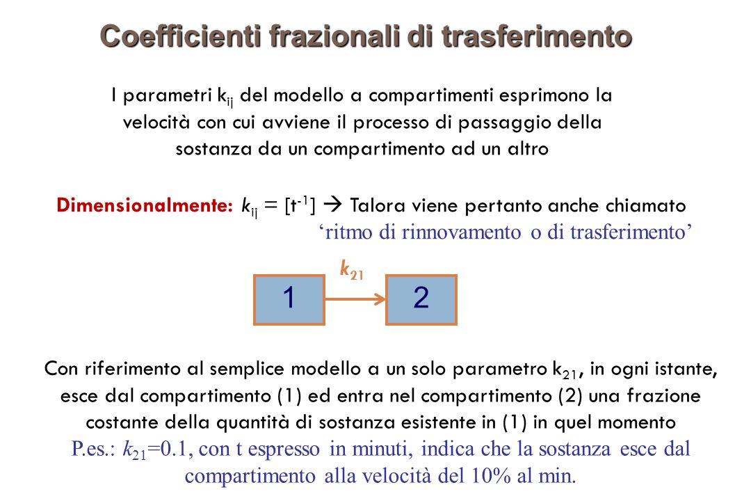 Coefficienti frazionali di trasferimento