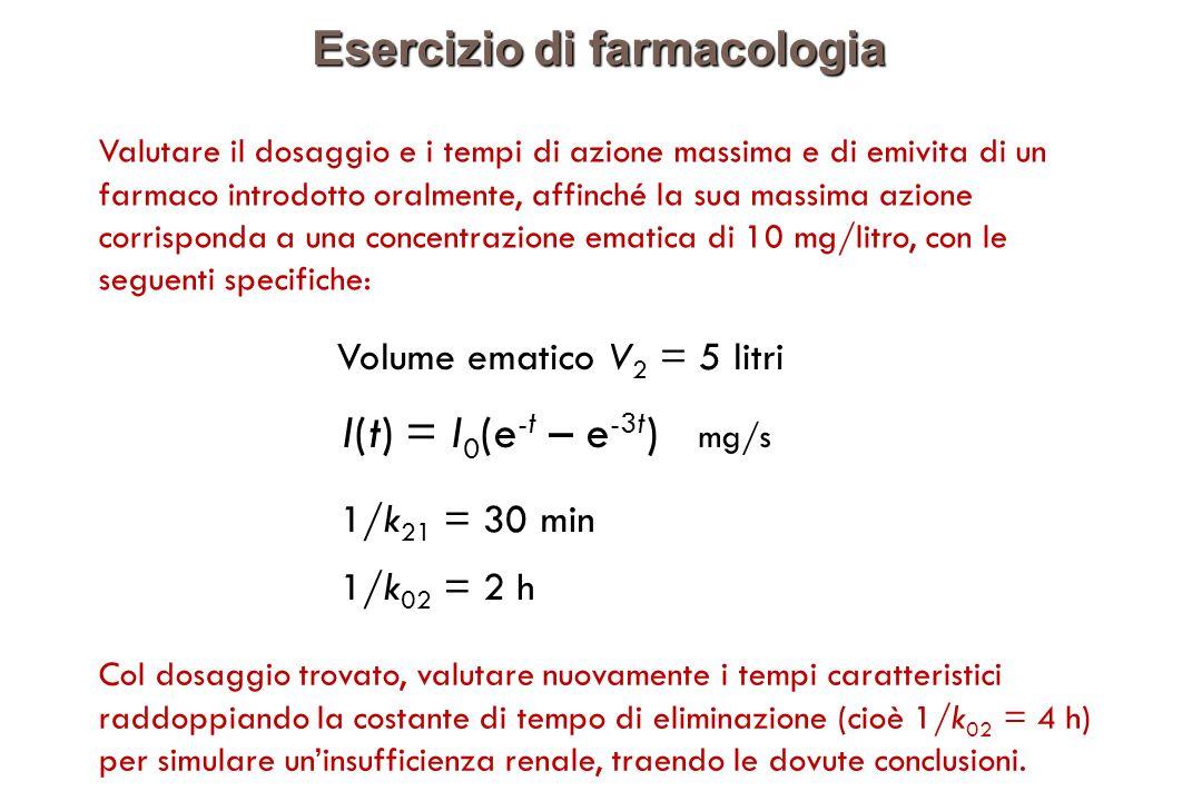 Esercizio di farmacologia