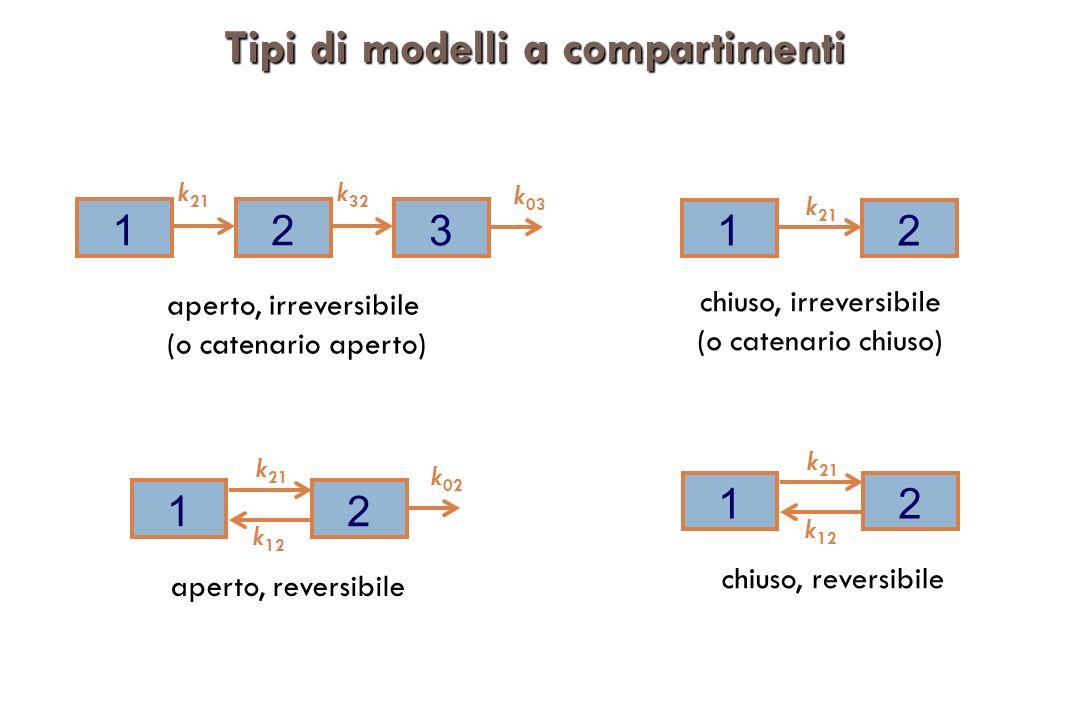Tipi di modelli a compartimenti