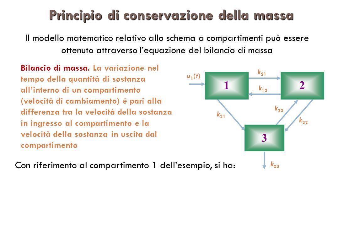 Principio di conservazione della massa