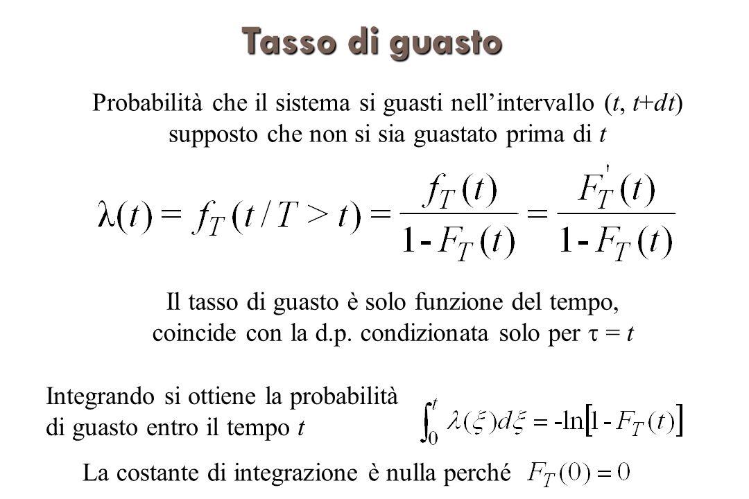 Tasso di guasto Probabilità che il sistema si guasti nell'intervallo (t, t+dt) supposto che non si sia guastato prima di t.