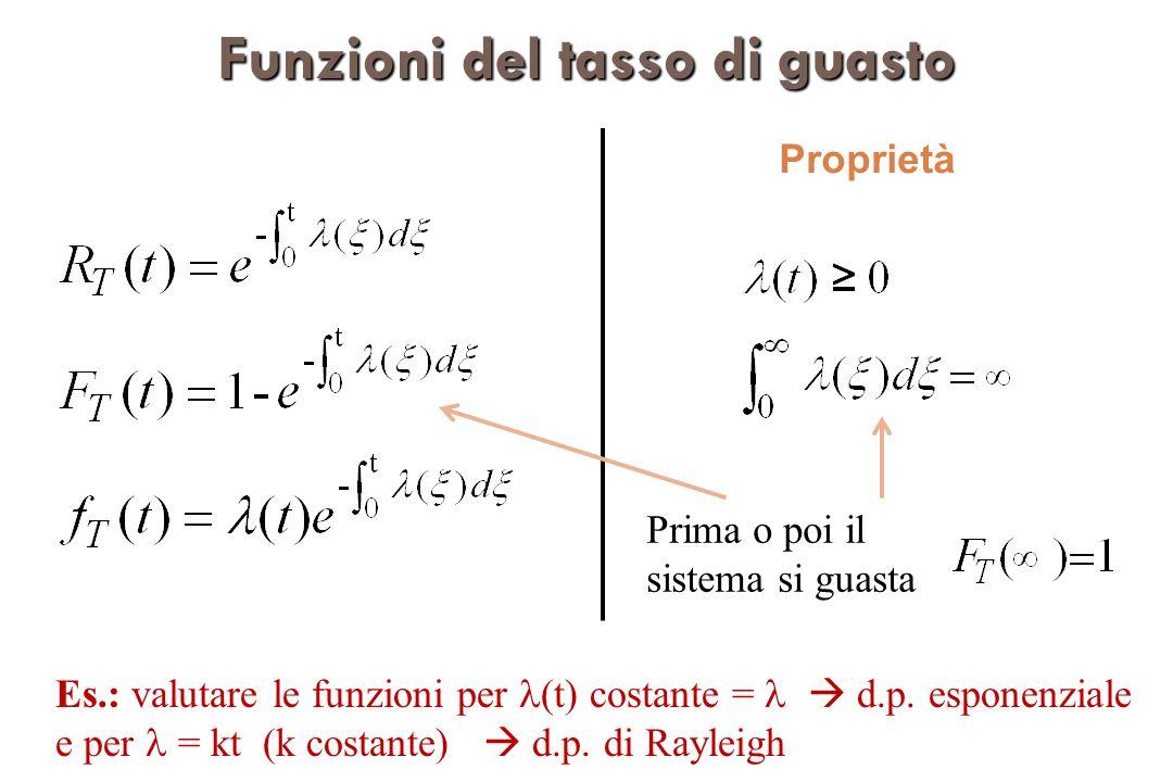 Funzioni del tasso di guasto