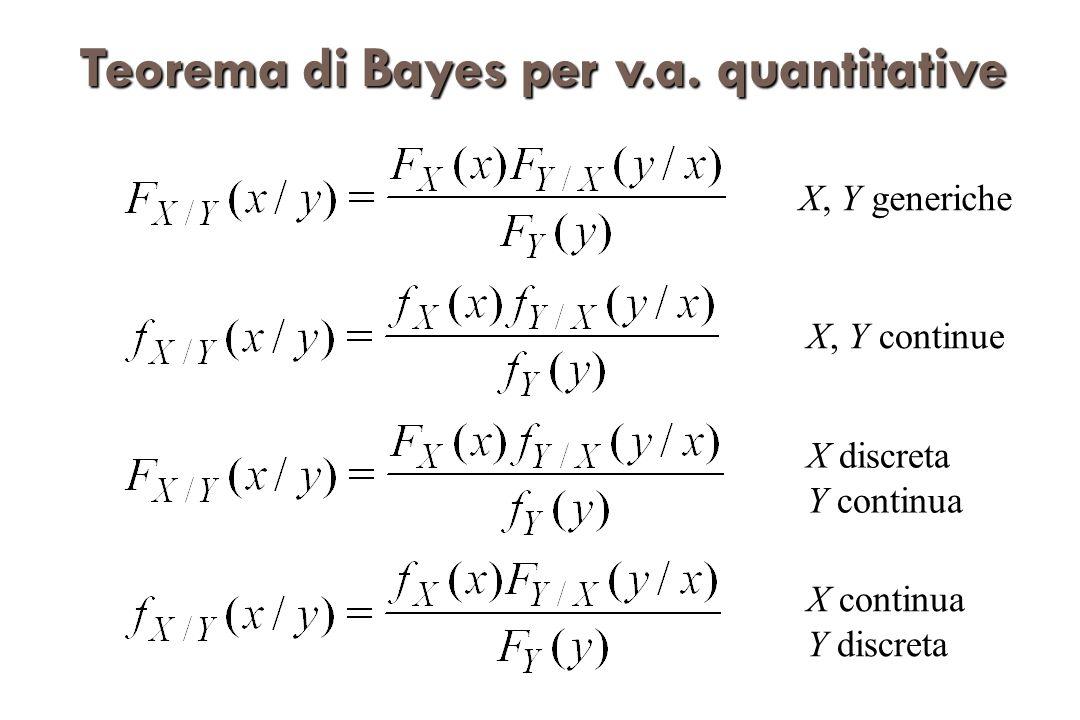 Teorema di Bayes per v.a. quantitative
