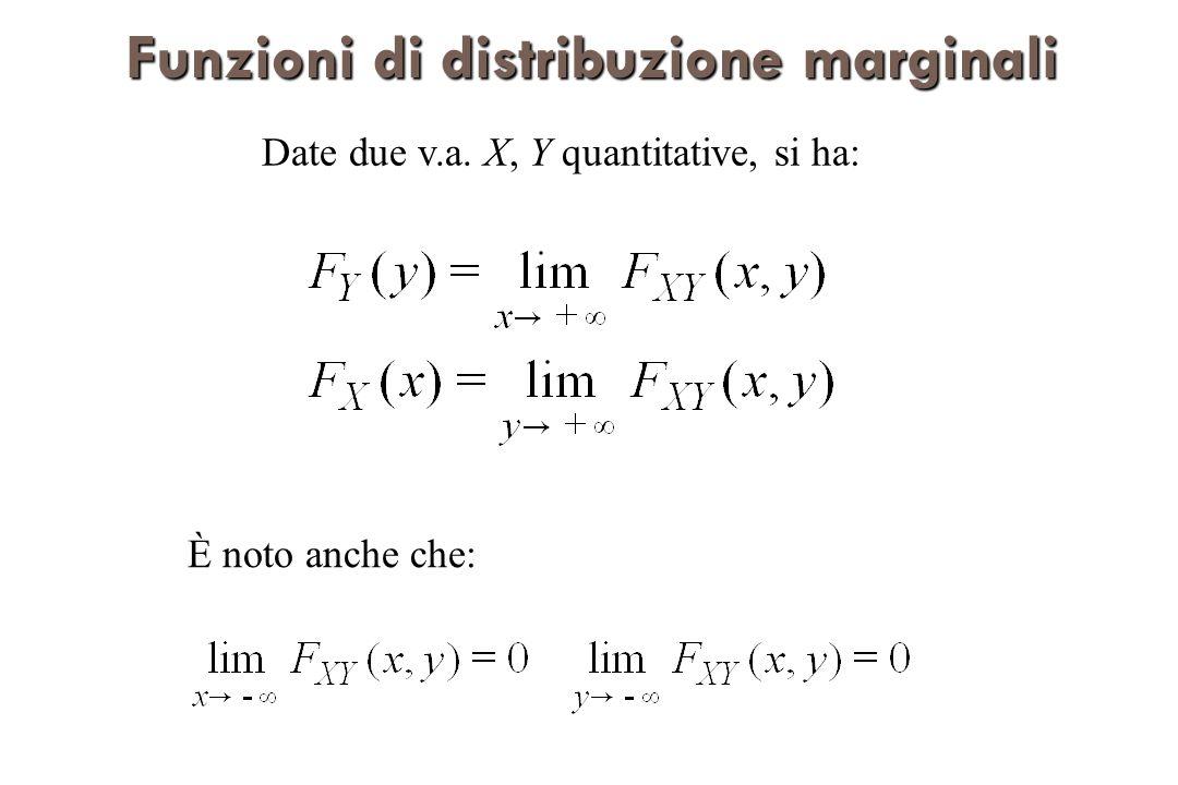 Funzioni di distribuzione marginali