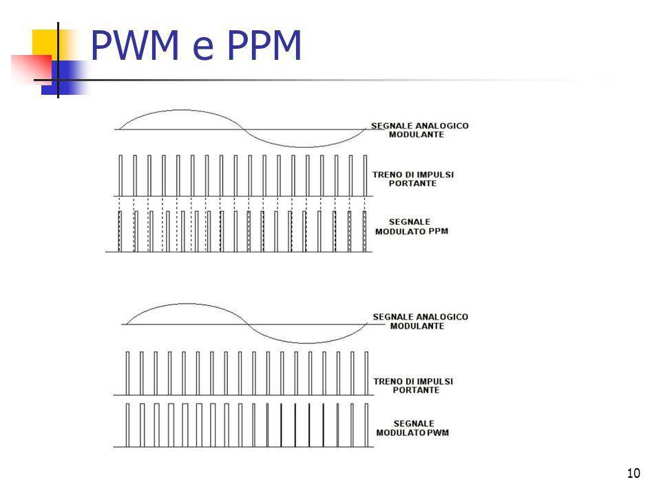PWM e PPM
