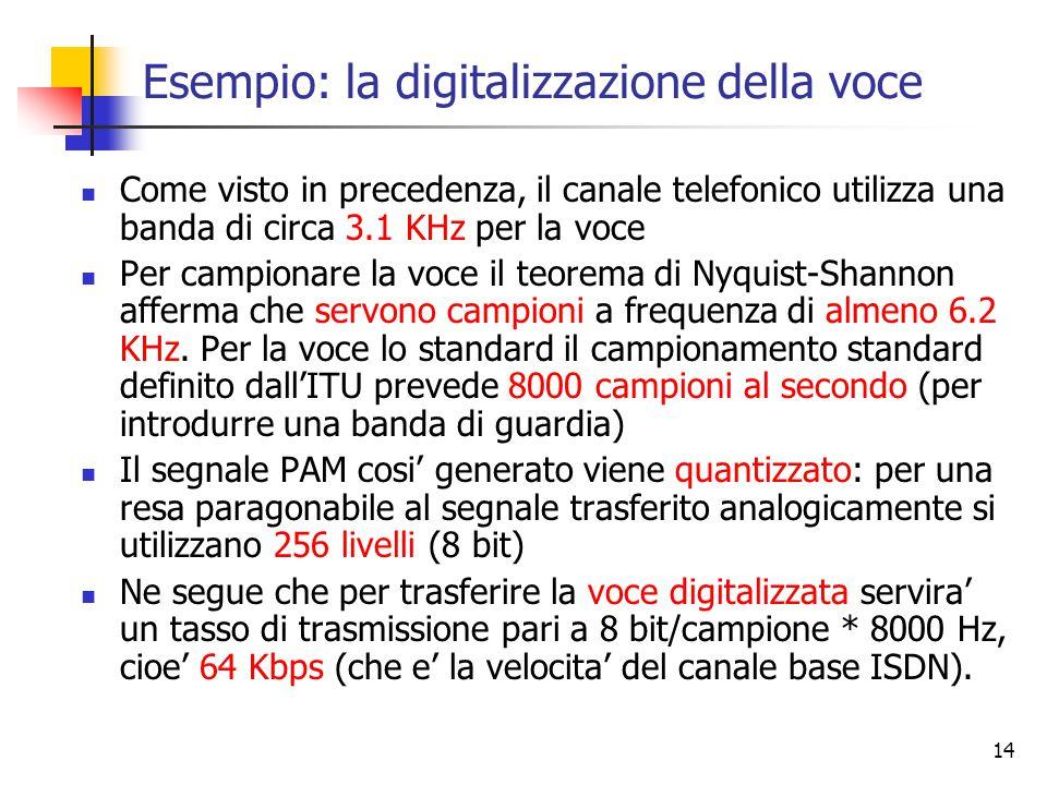 Esempio: la digitalizzazione della voce