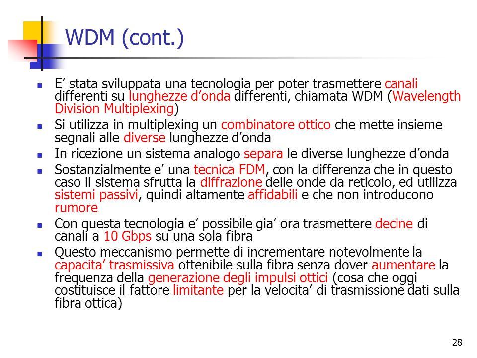 WDM (cont.)