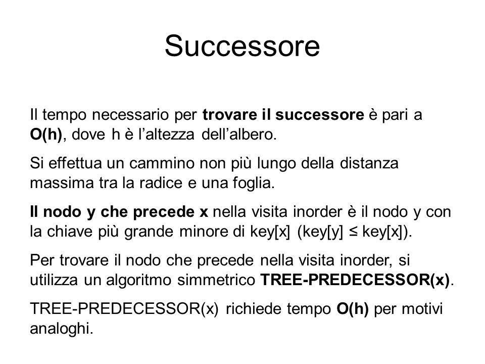 Successore Il tempo necessario per trovare il successore è pari a O(h), dove h è l'altezza dell'albero.