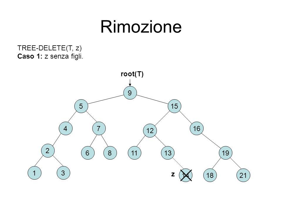Rimozione TREE-DELETE(T, z) Caso 1: z senza figli. root(T) 9 5 15 4 7