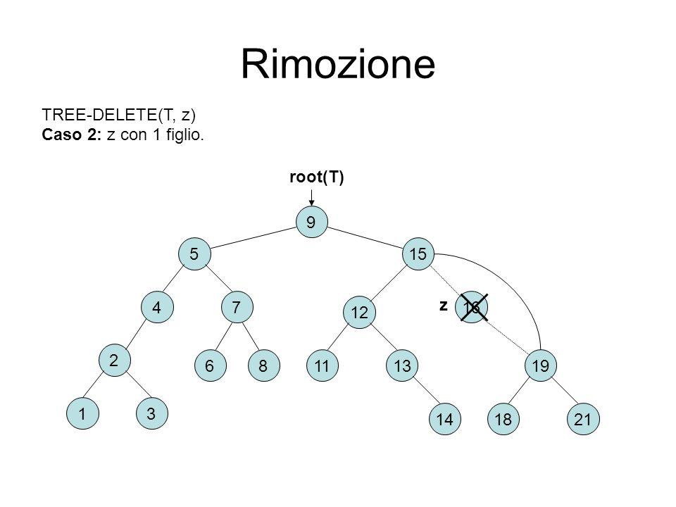 Rimozione TREE-DELETE(T, z) Caso 2: z con 1 figlio. root(T) 9 5 15 z 4