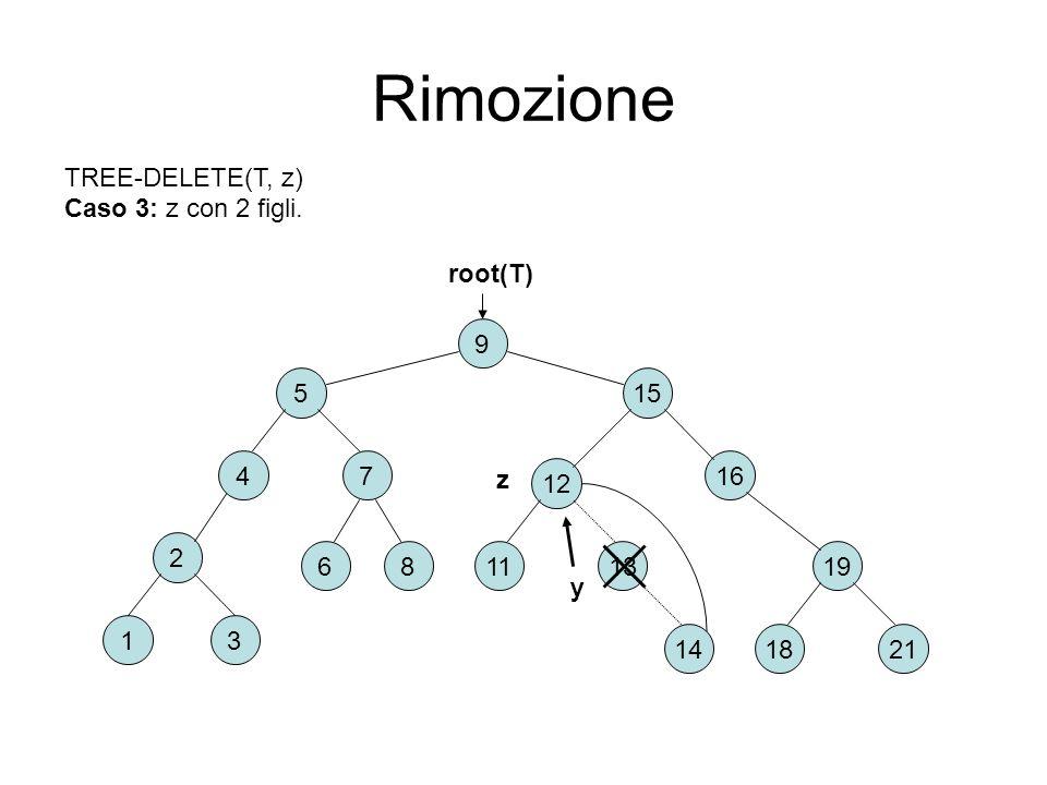 Rimozione TREE-DELETE(T, z) Caso 3: z con 2 figli. root(T) 9 5 15 4 7