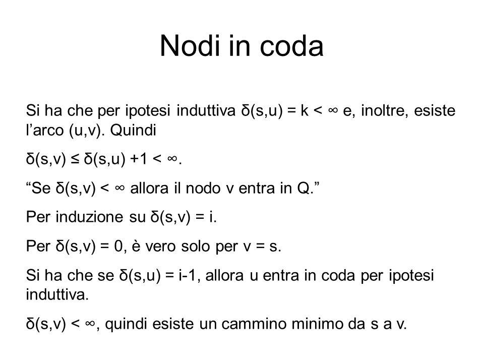 Nodi in coda Si ha che per ipotesi induttiva δ(s,u) = k < ∞ e, inoltre, esiste l'arco (u,v). Quindi.