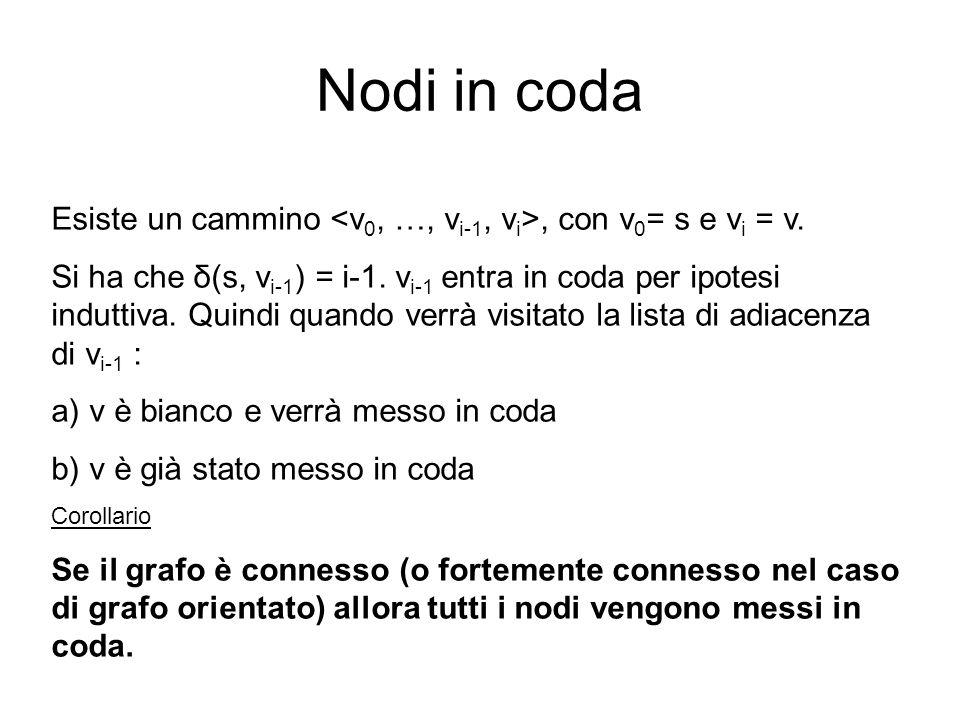 Nodi in coda Esiste un cammino <v0, …, vi-1, vi>, con v0= s e vi = v.