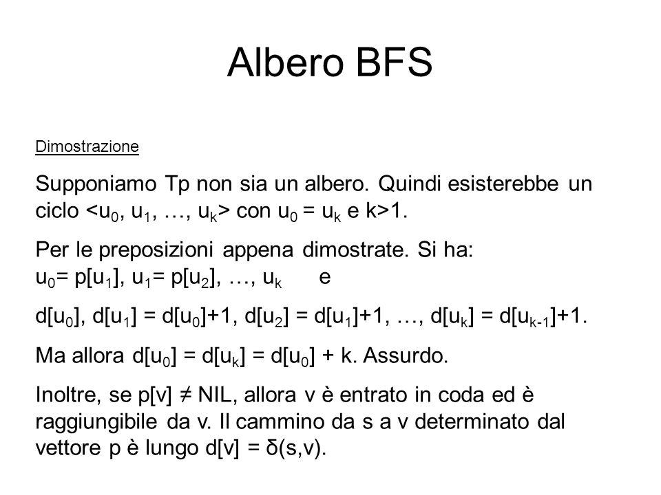 Albero BFS Dimostrazione. Supponiamo Tp non sia un albero. Quindi esisterebbe un ciclo <u0, u1, …, uk> con u0 = uk e k>1.