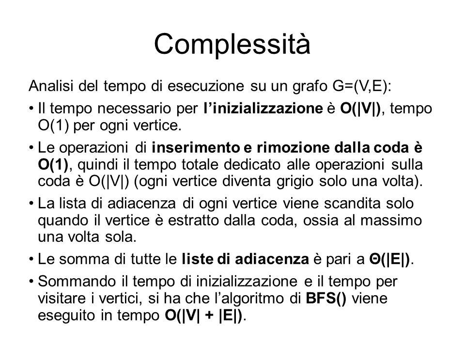 Complessità Analisi del tempo di esecuzione su un grafo G=(V,E):