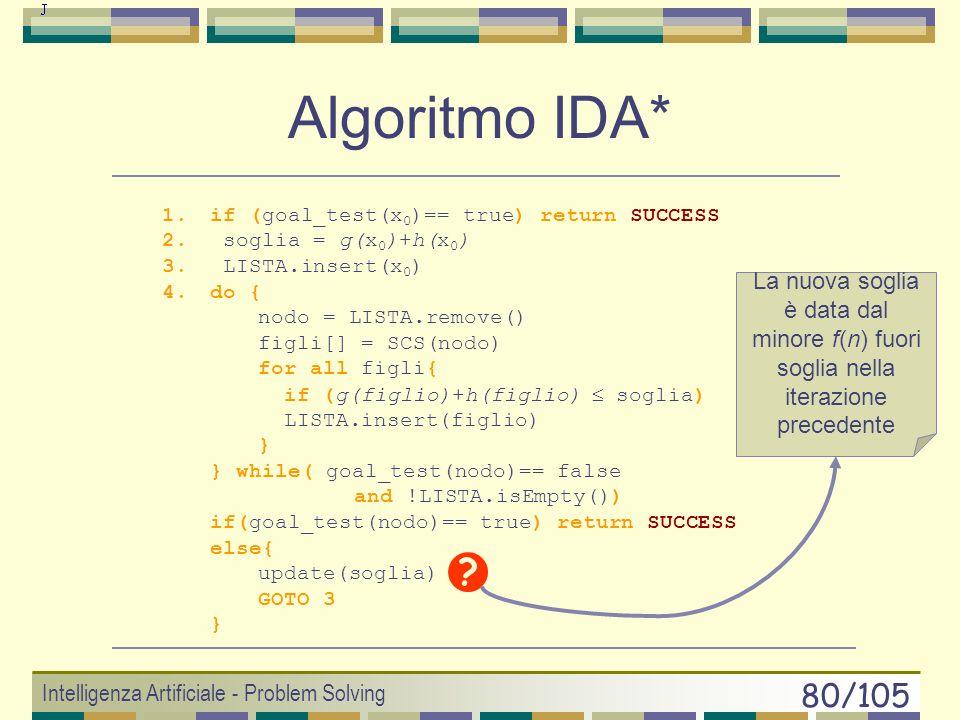 Algoritmo IDA*if (goal_test(x0)== true) return SUCCESS. soglia = g(x0)+h(x0) LISTA.insert(x0) do { nodo = LISTA.remove()