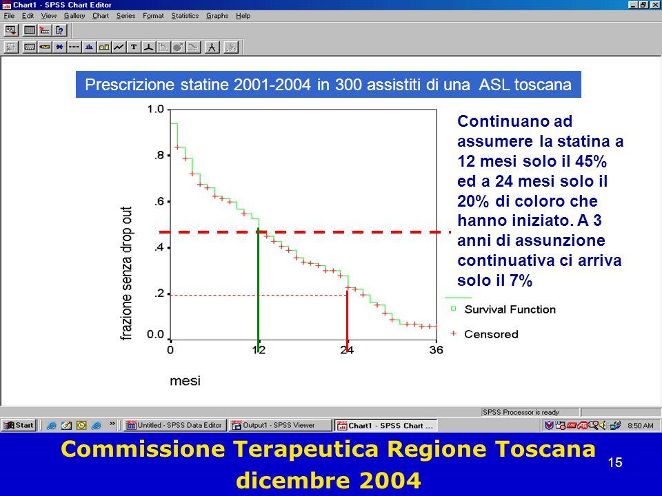 Commissione Terapeutica Regione Toscana