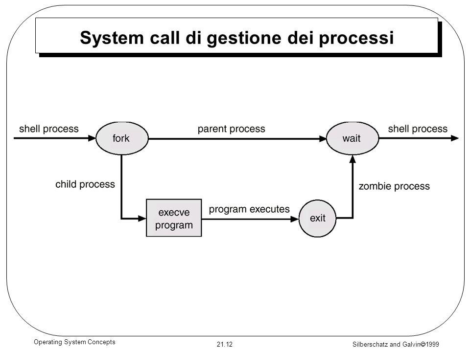 System call di gestione dei processi