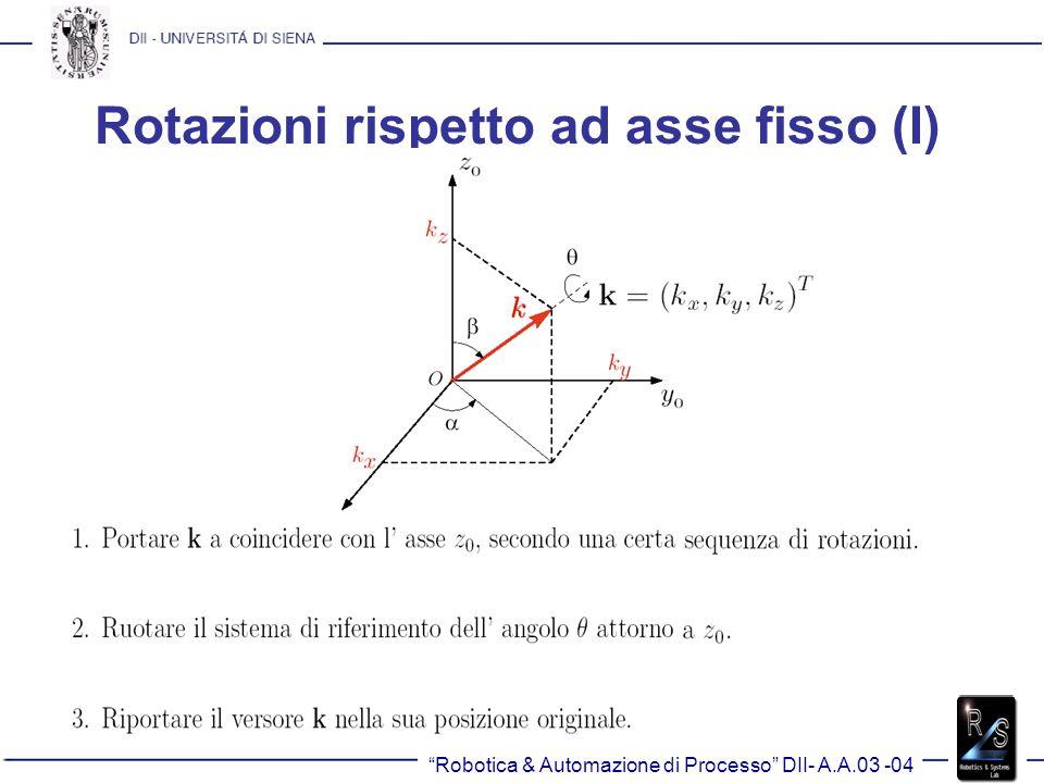 Rotazioni rispetto ad asse fisso (I)