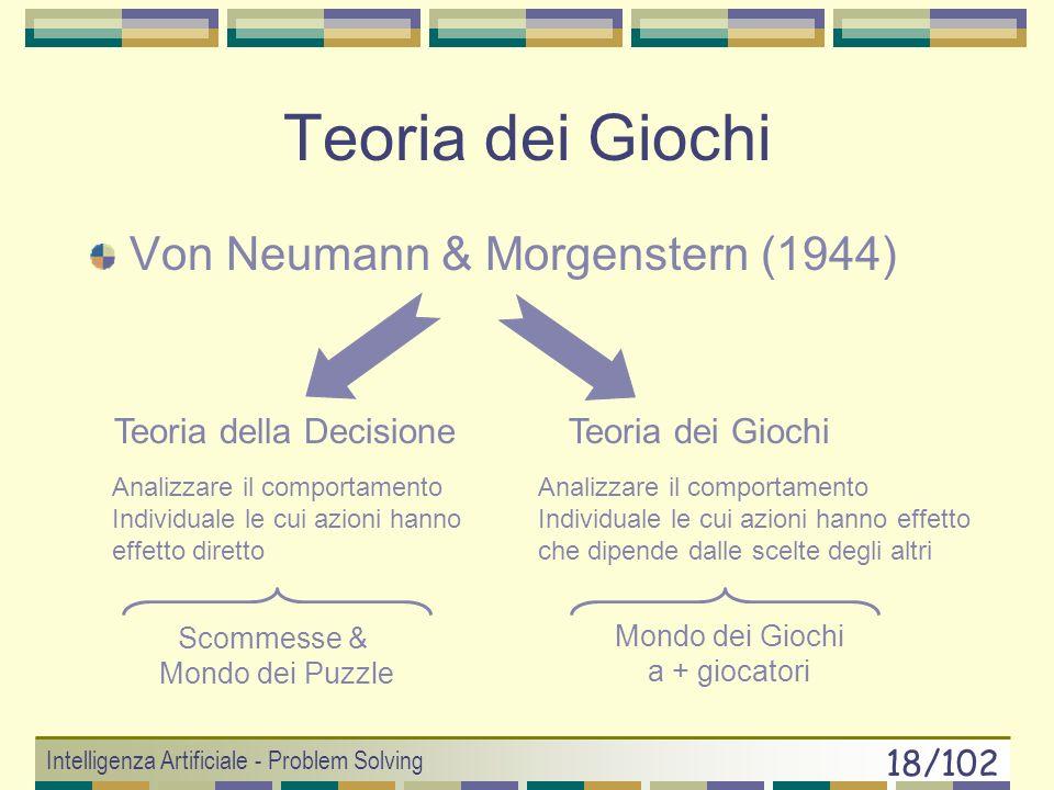 Teoria dei Giochi Von Neumann & Morgenstern (1944)