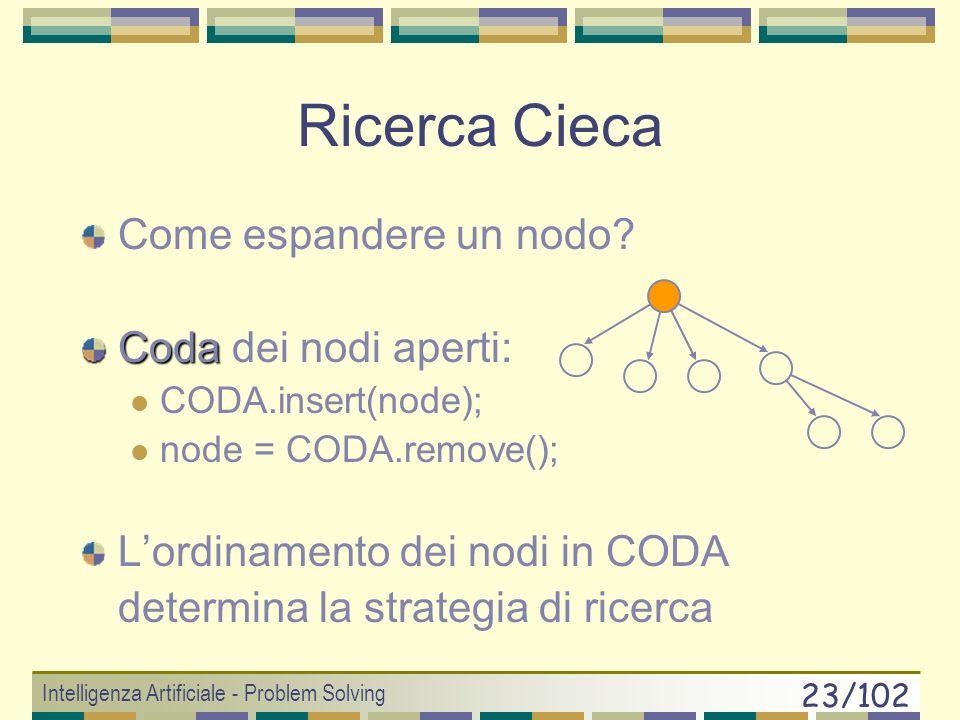 Ricerca Cieca Come espandere un nodo Coda dei nodi aperti:
