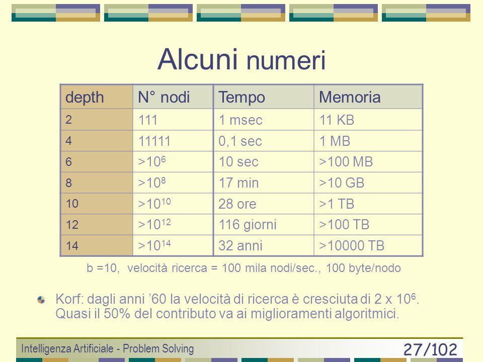 Alcuni numeri depth N° nodi Tempo Memoria 111 1 msec 11 KB 11111