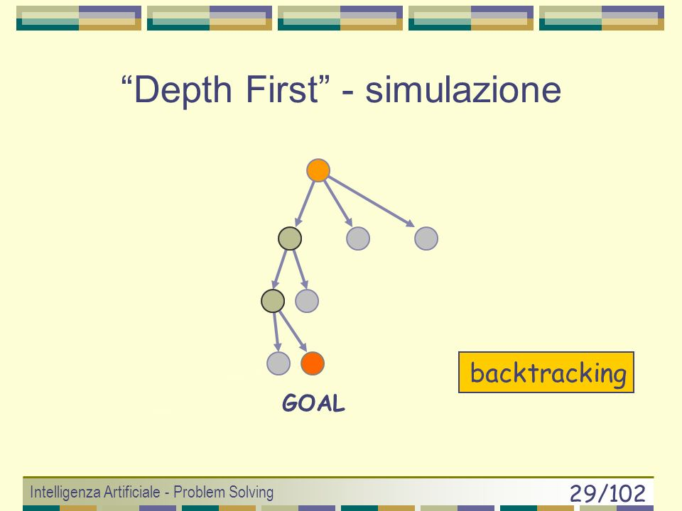 Depth First - simulazione