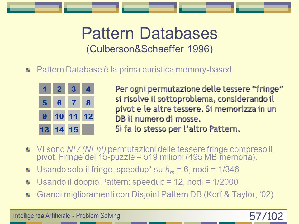 Pattern Databases (Culberson&Schaeffer 1996)