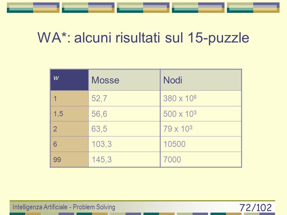 WA*: alcuni risultati sul 15-puzzle