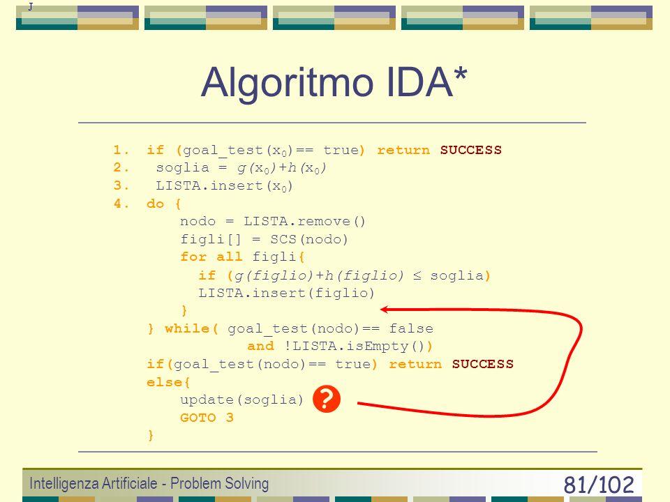Algoritmo IDA* Intelligenza Artificiale - Problem Solving
