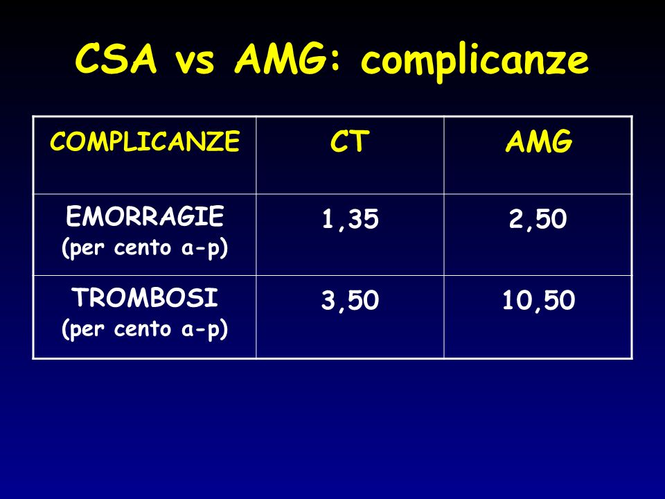 CSA vs AMG: complicanze