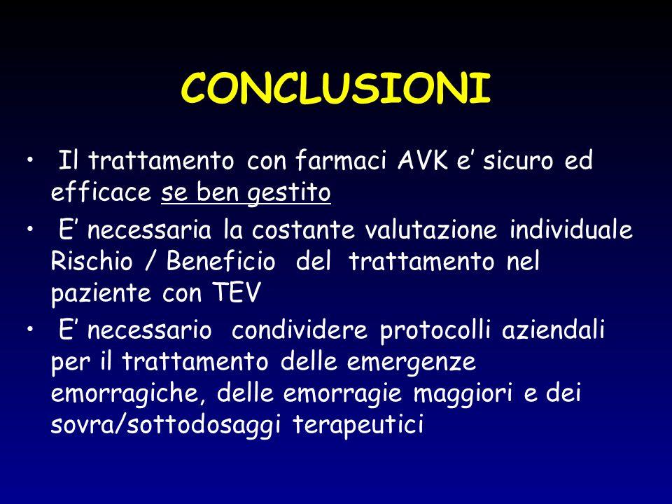 CONCLUSIONI Il trattamento con farmaci AVK e' sicuro ed efficace se ben gestito.